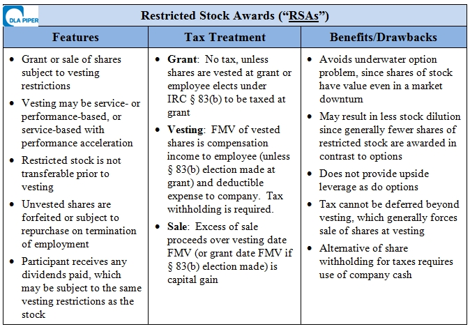 Difference between stock options and stock grants